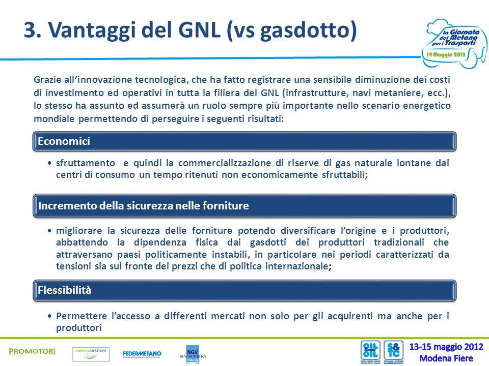 3. Vantaggi del GNL (vs gasdotto)