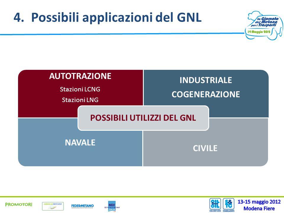 4. Possibili applicazioni del GNL