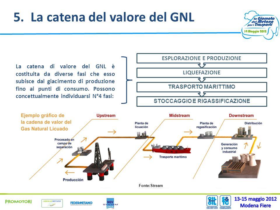 5. La catena del valore del GNL