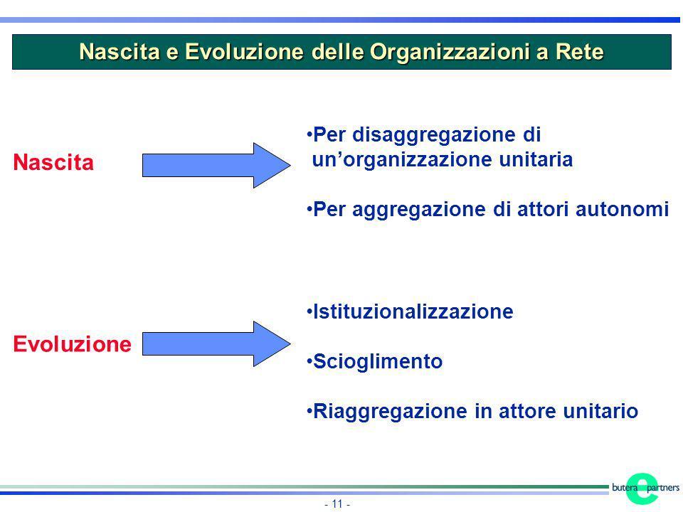 Nascita e Evoluzione delle Organizzazioni a Rete