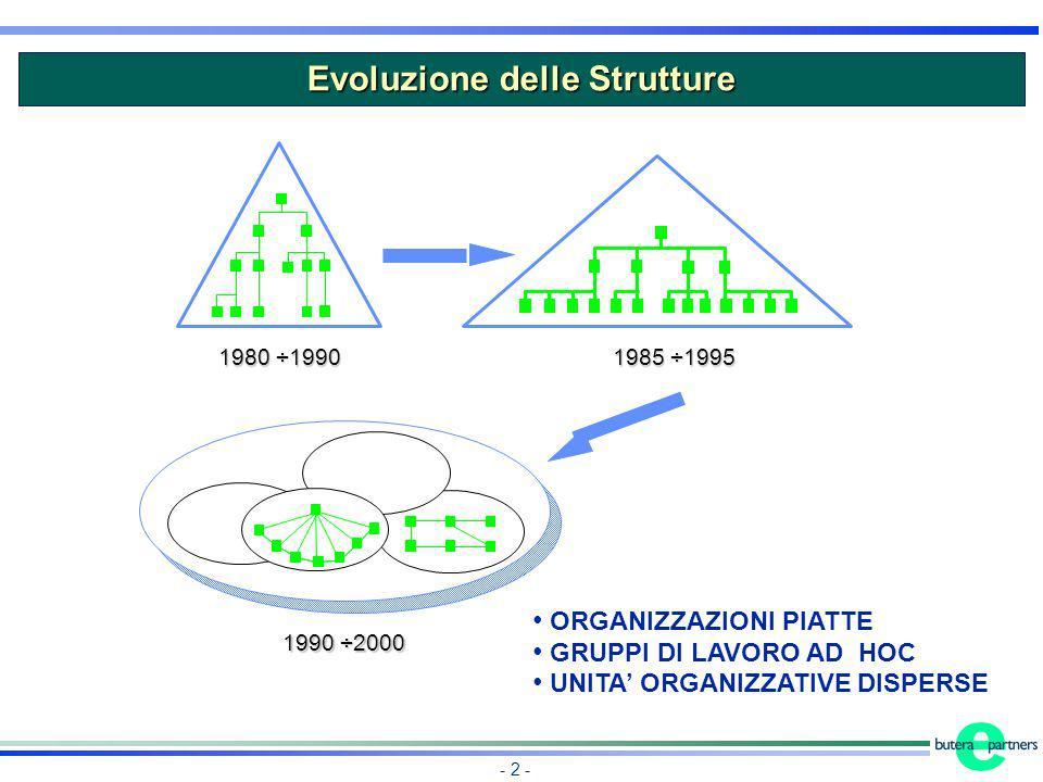 Evoluzione delle Strutture