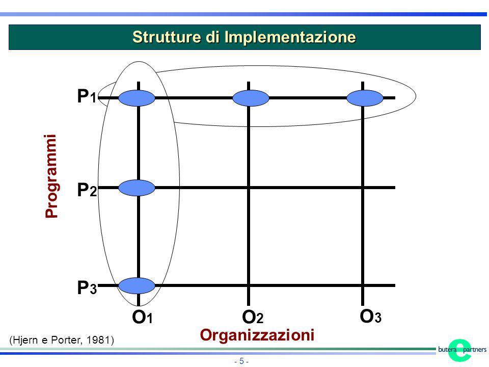 Strutture di Implementazione