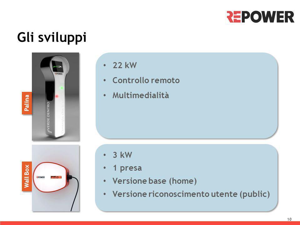 Gli sviluppi 22 kW Controllo remoto Multimedialità 3 kW 1 presa