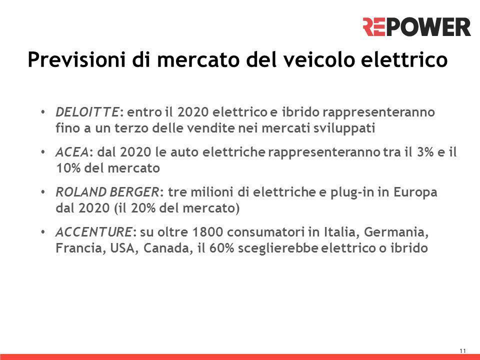 Previsioni di mercato del veicolo elettrico