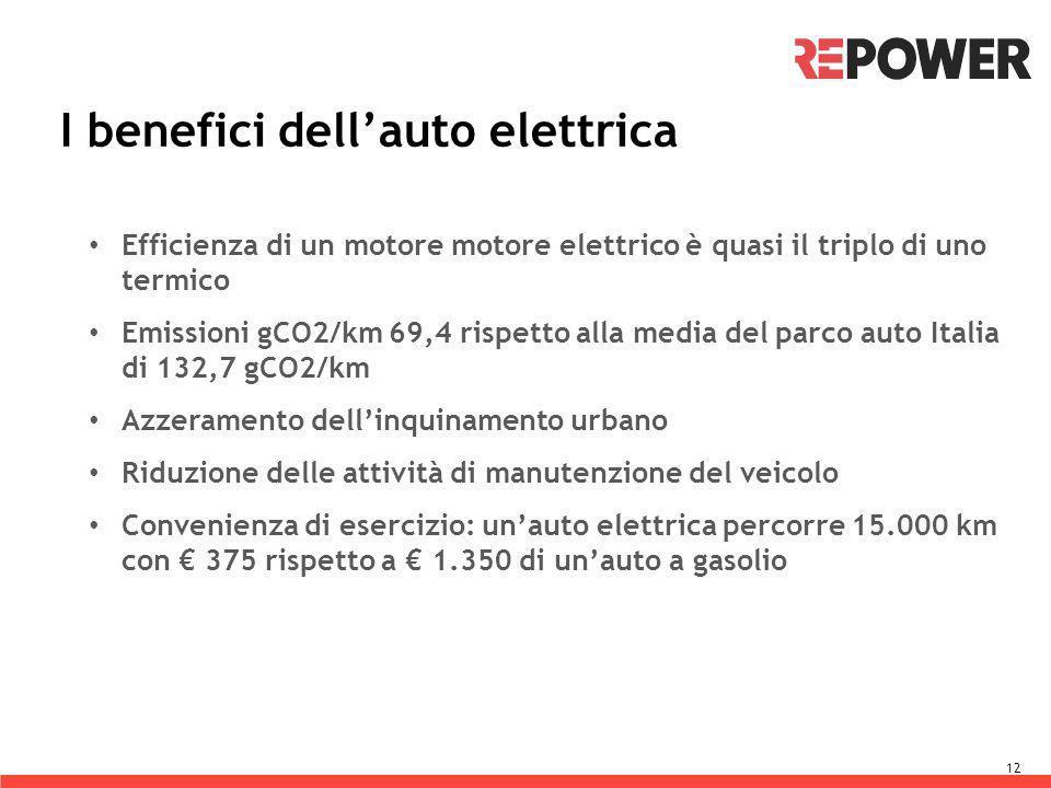 I benefici dell'auto elettrica