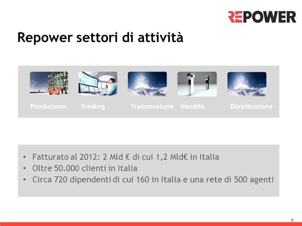 Repower settori di attività
