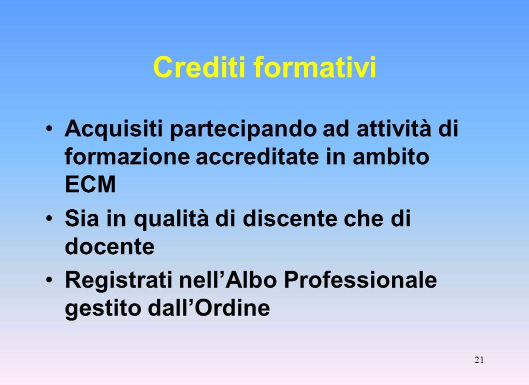 Crediti formativi Acquisiti partecipando ad attività di formazione accreditate in ambito ECM. Sia in qualità di discente che di docente.