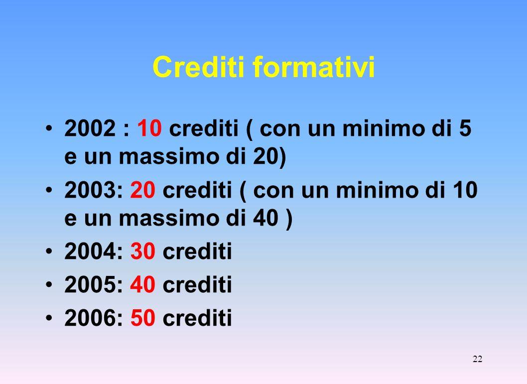 Crediti formativi 2002 : 10 crediti ( con un minimo di 5 e un massimo di 20) 2003: 20 crediti ( con un minimo di 10 e un massimo di 40 )