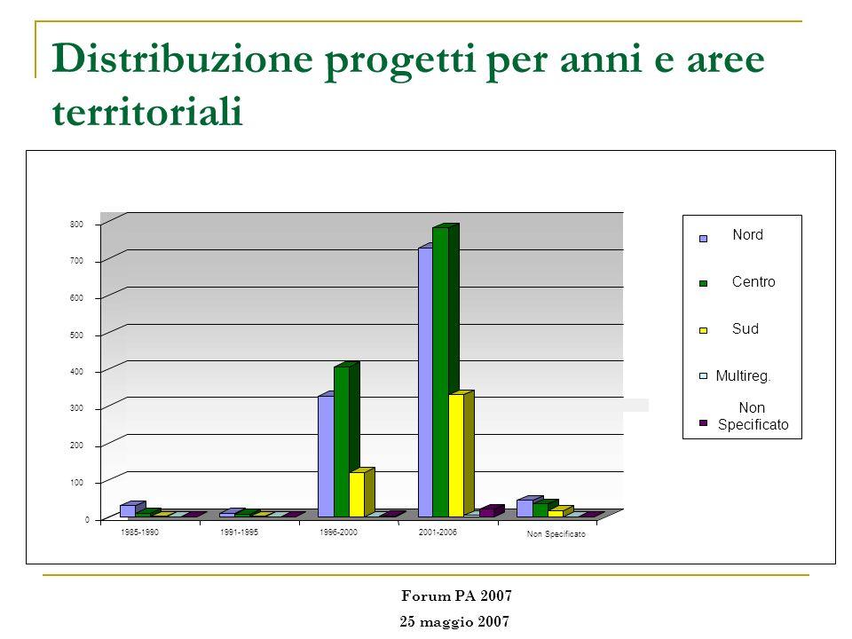 Distribuzione progetti per anni e aree territoriali