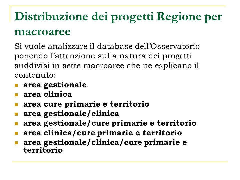 Distribuzione dei progetti Regione per macroaree