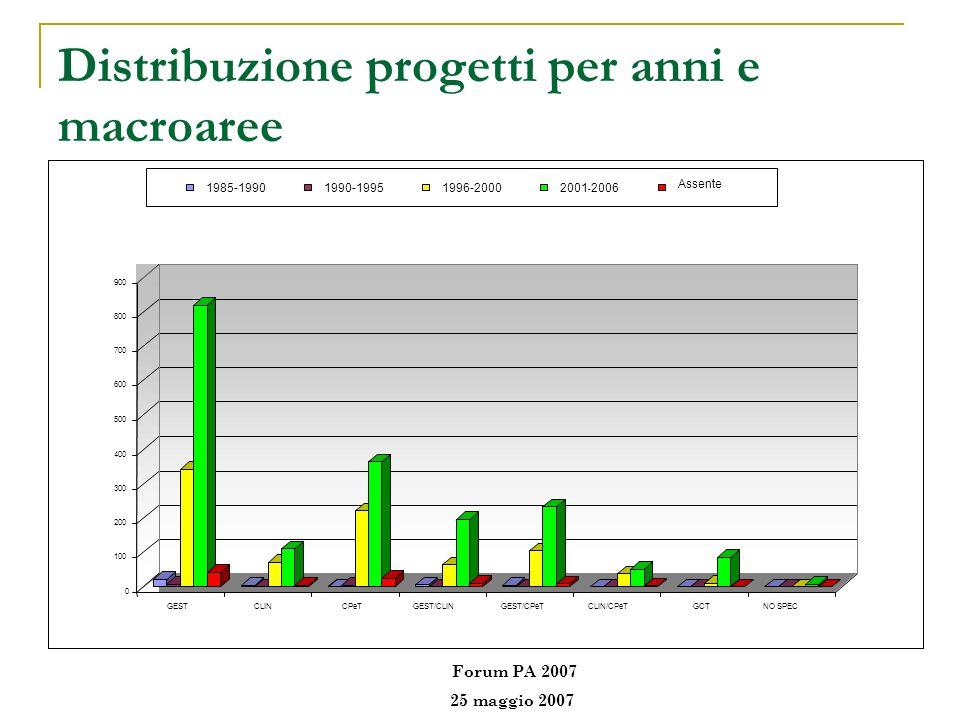 Distribuzione progetti per anni e macroaree