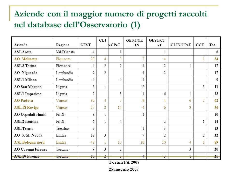 Aziende con il maggior numero di progetti raccolti nel database dell'Osservatorio (1)