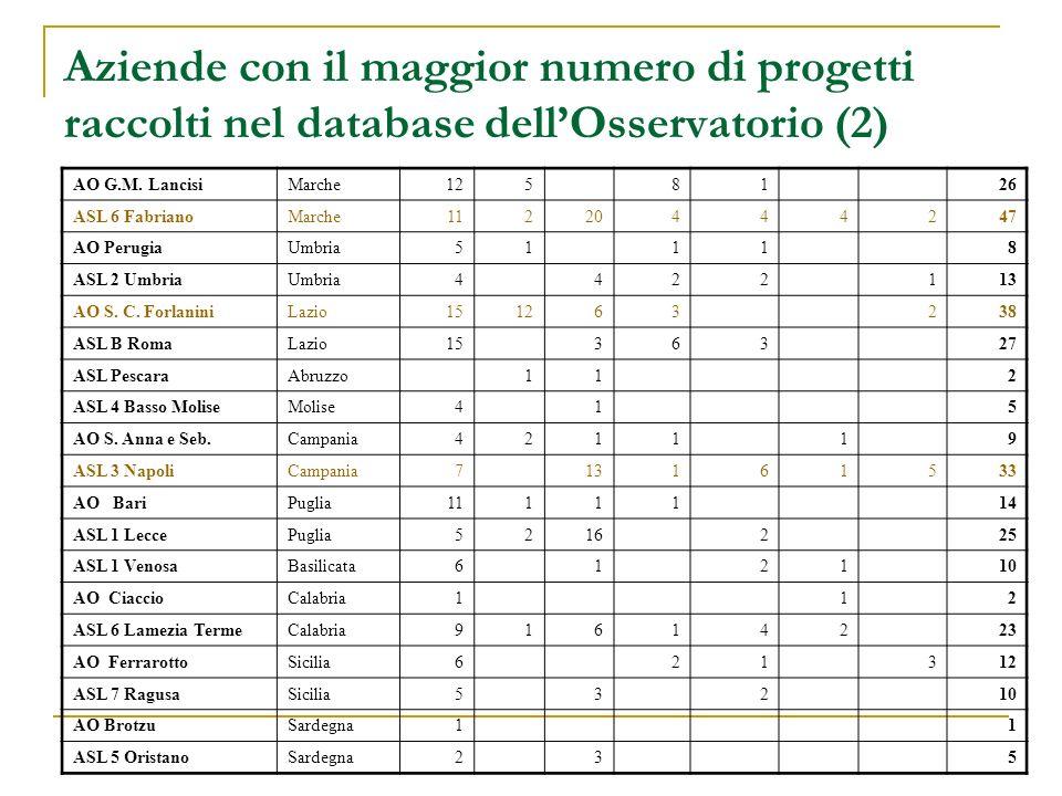 Aziende con il maggior numero di progetti raccolti nel database dell'Osservatorio (2)