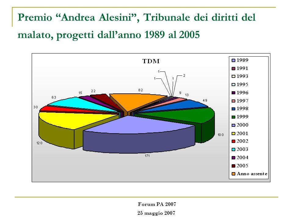 Premio Andrea Alesini , Tribunale dei diritti del malato, progetti dall'anno 1989 al 2005