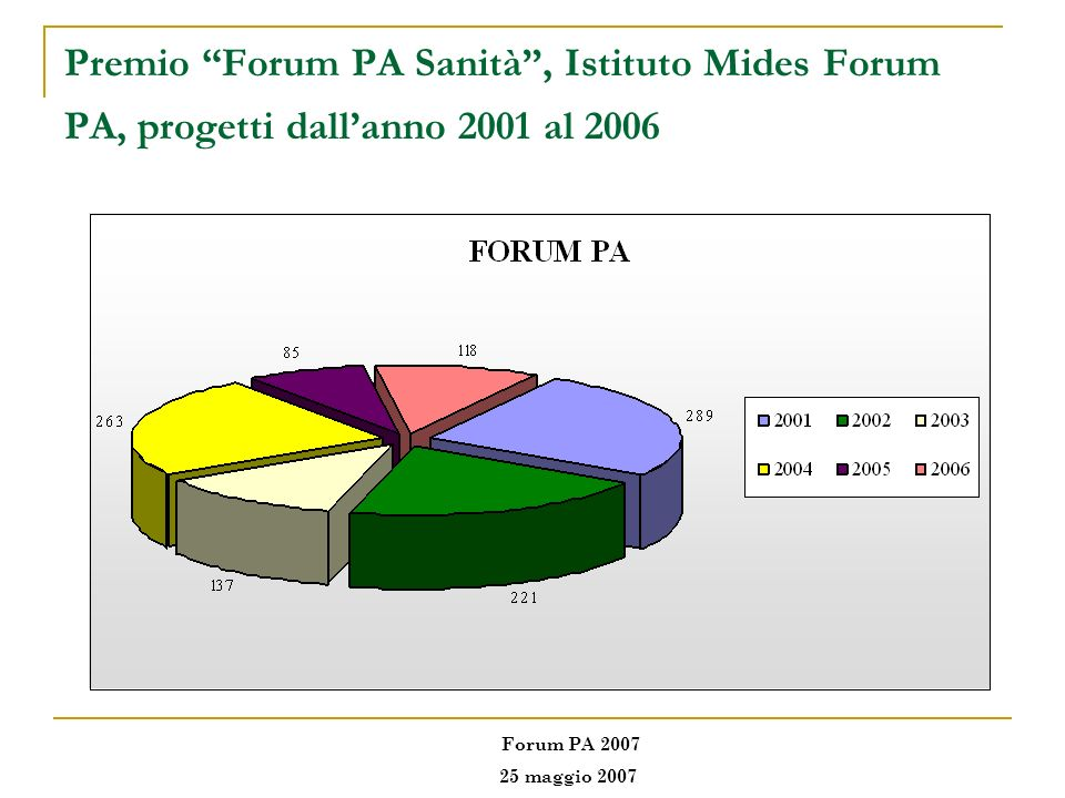 Premio Forum PA Sanità , Istituto Mides Forum PA, progetti dall'anno 2001 al 2006