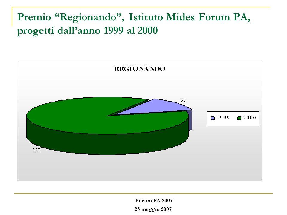 Premio Regionando , Istituto Mides Forum PA, progetti dall'anno 1999 al 2000
