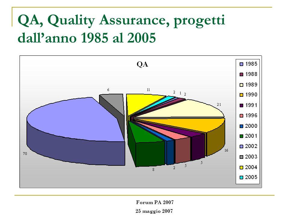 QA, Quality Assurance, progetti dall'anno 1985 al 2005