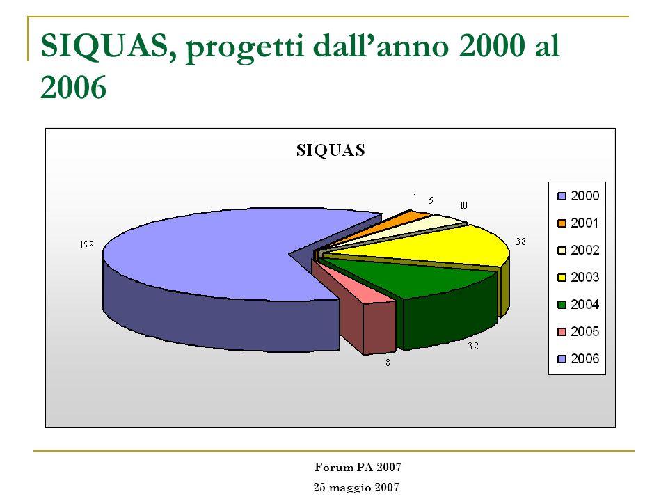SIQUAS, progetti dall'anno 2000 al 2006