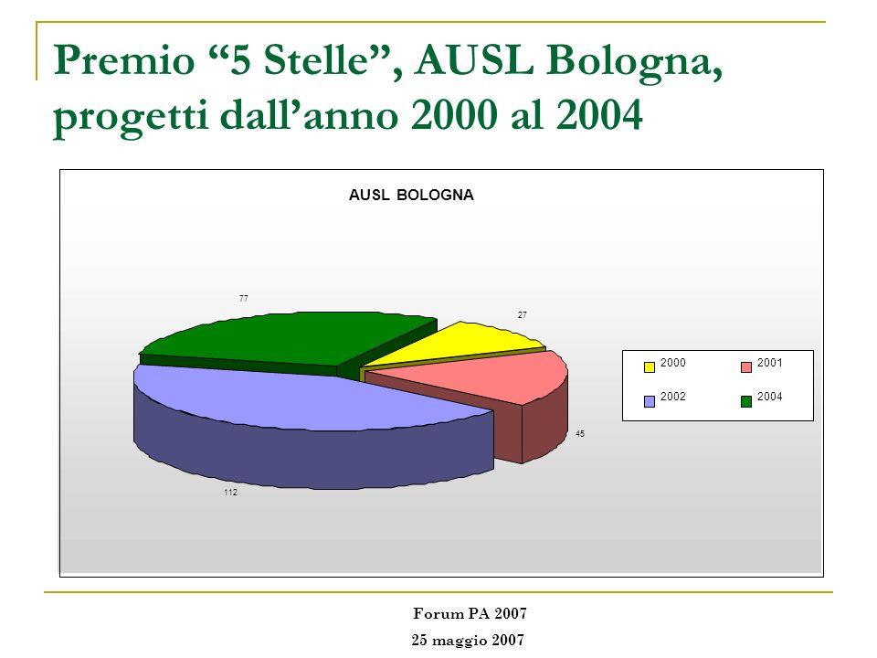 Premio 5 Stelle , AUSL Bologna, progetti dall'anno 2000 al 2004