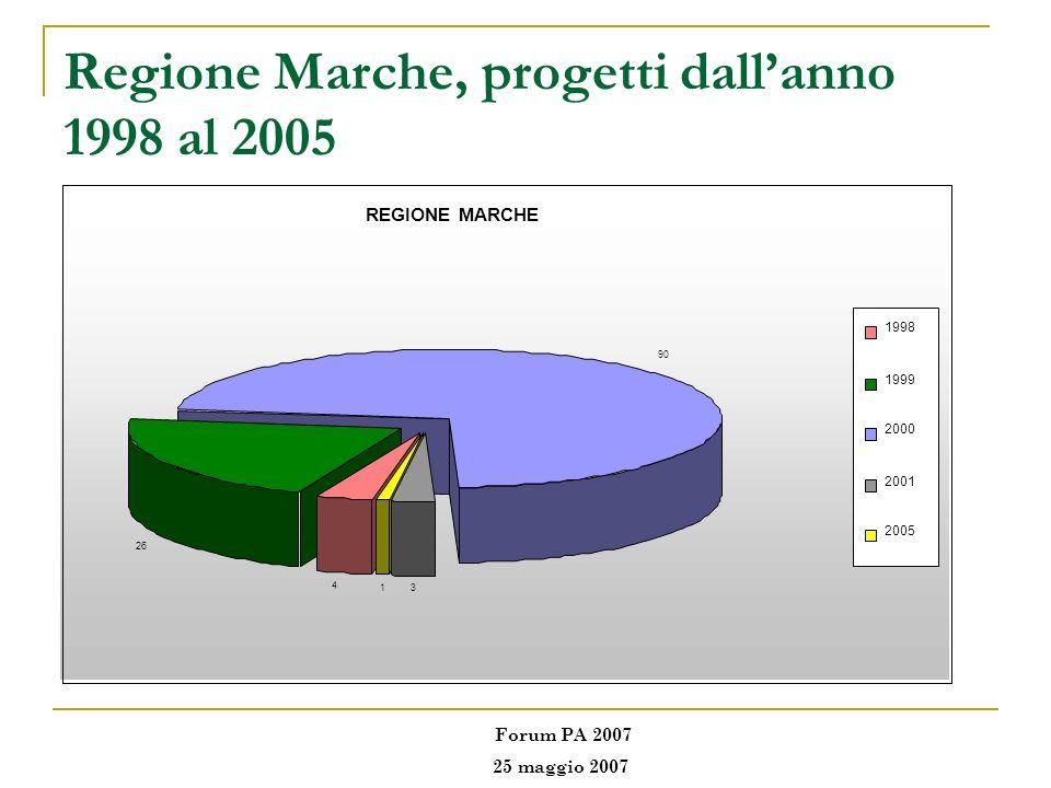 Regione Marche, progetti dall'anno 1998 al 2005
