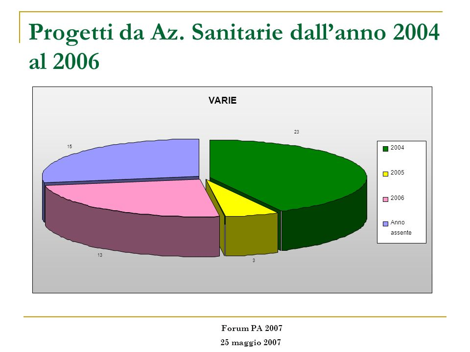Progetti da Az. Sanitarie dall'anno 2004 al 2006