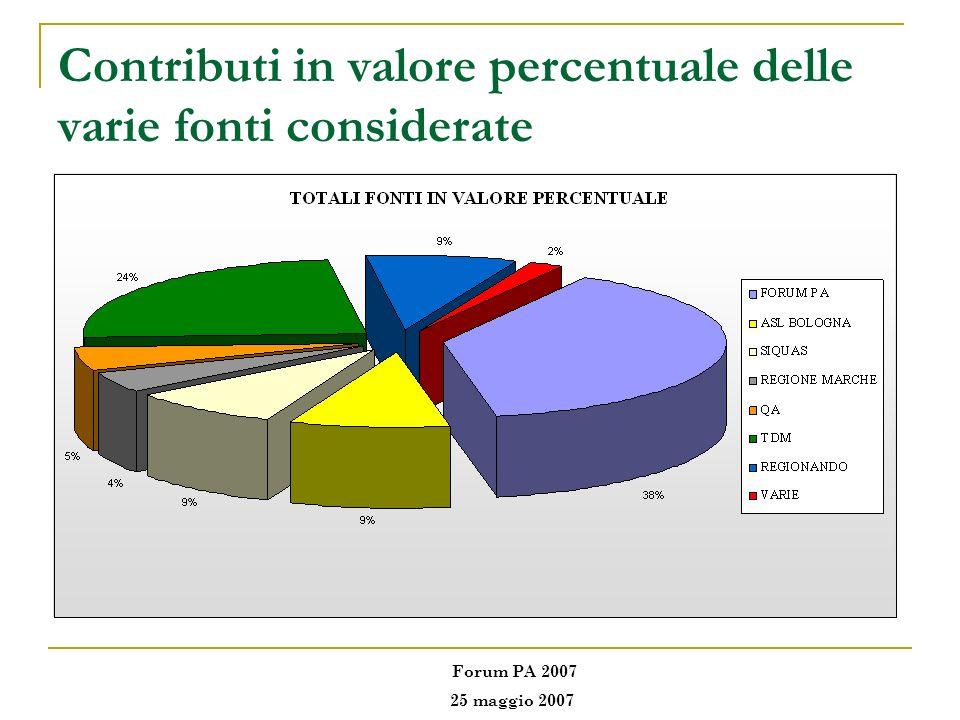 Contributi in valore percentuale delle varie fonti considerate