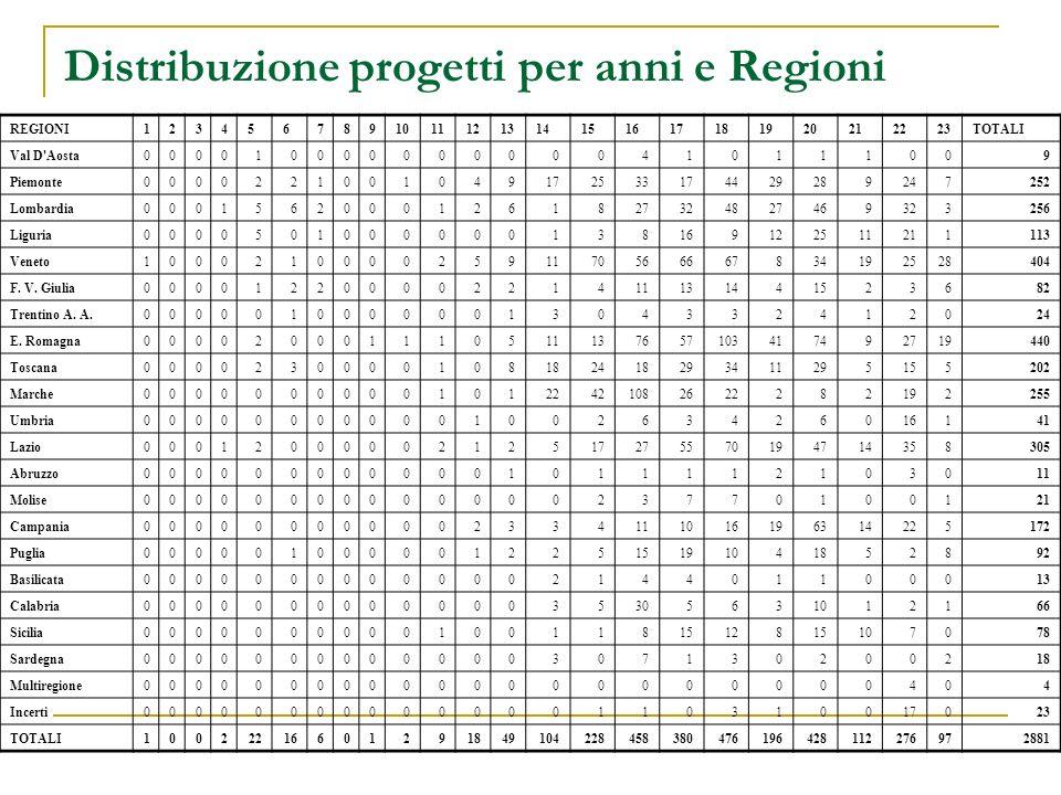 Distribuzione progetti per anni e Regioni