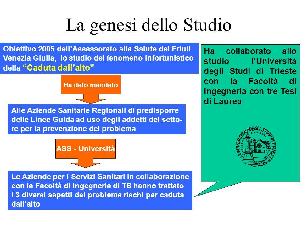 La genesi dello Studio
