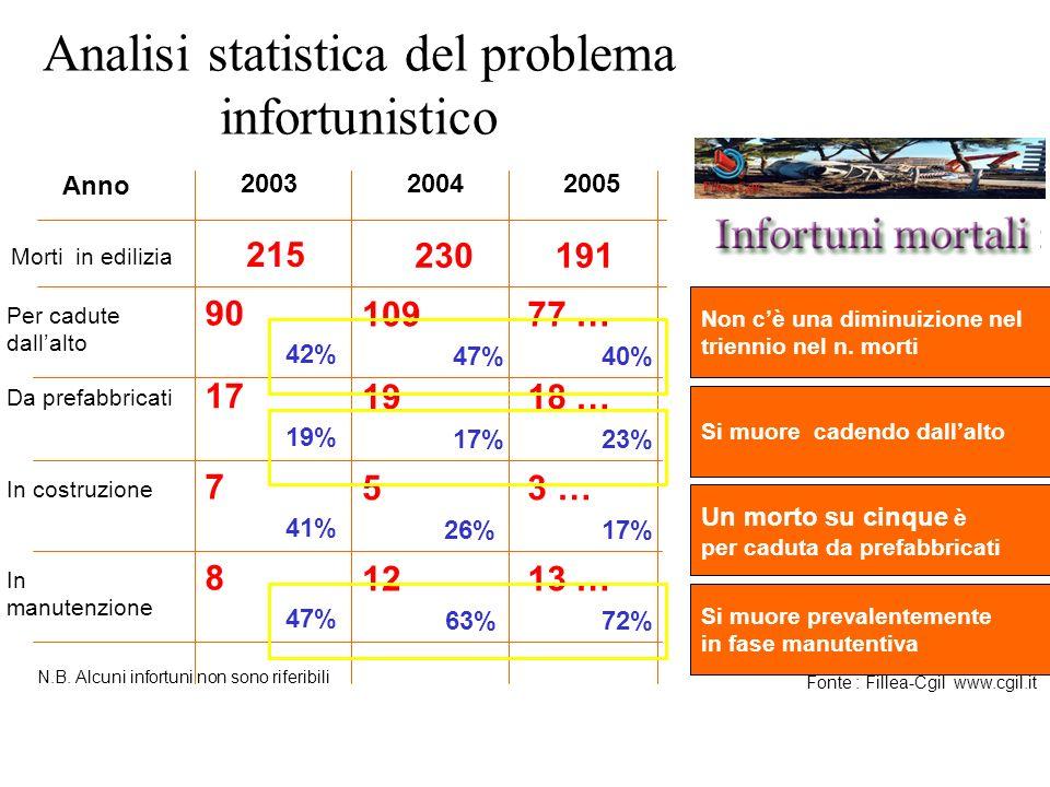 Analisi statistica del problema infortunistico