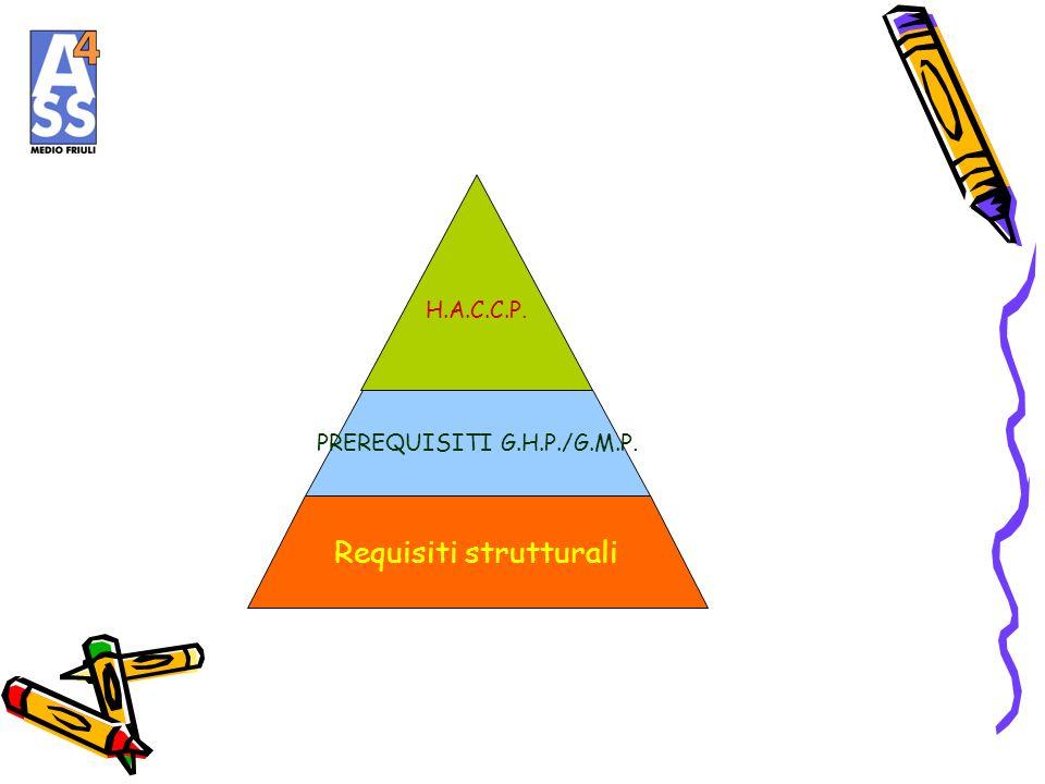 Requisiti strutturali