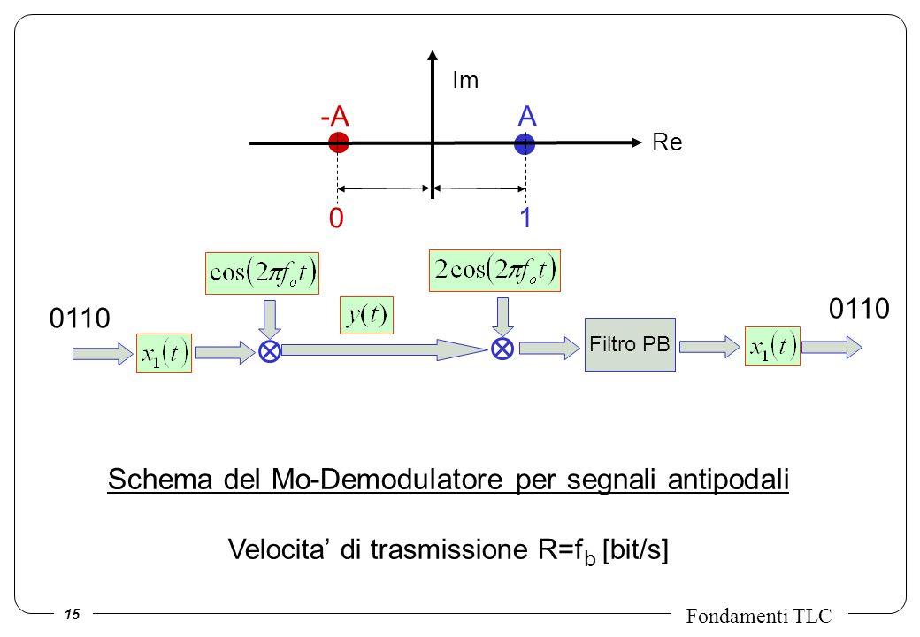 Schema del Mo-Demodulatore per segnali antipodali