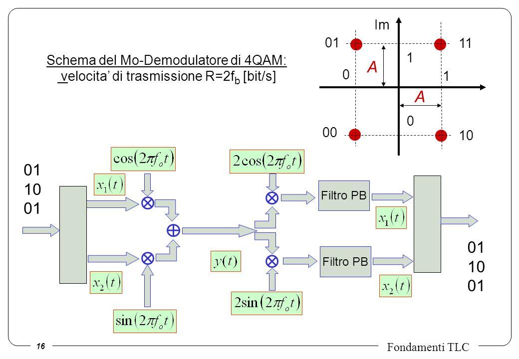 A 01 10 01 10 Im 01 11 Schema del Mo-Demodulatore di 4QAM:
