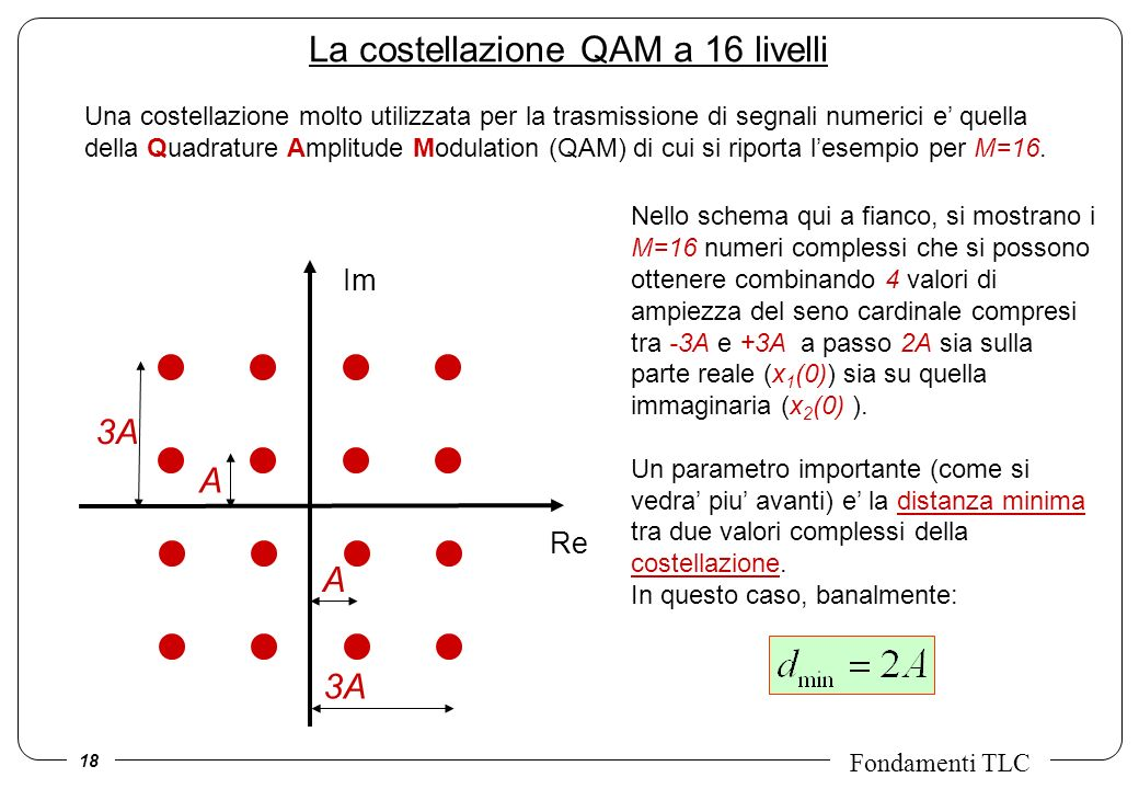 La costellazione QAM a 16 livelli