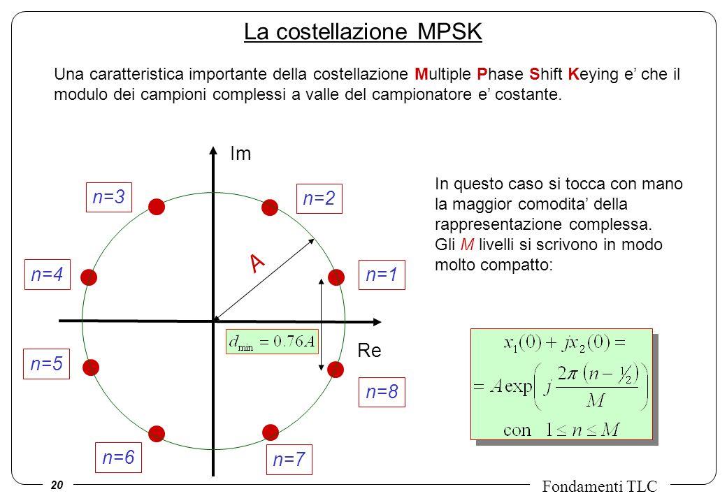 La costellazione MPSK A Im n=3 n=2 n=4 n=1 Re n=5 n=8 n=6 n=7