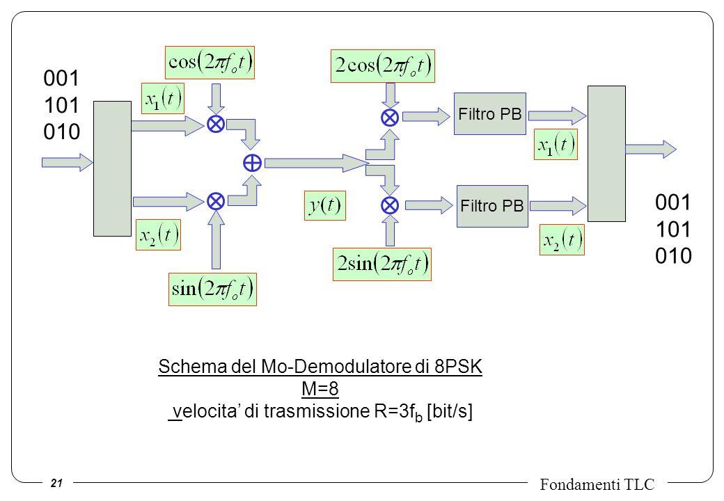 001 101 010 001 101 010 Schema del Mo-Demodulatore di 8PSK M=8