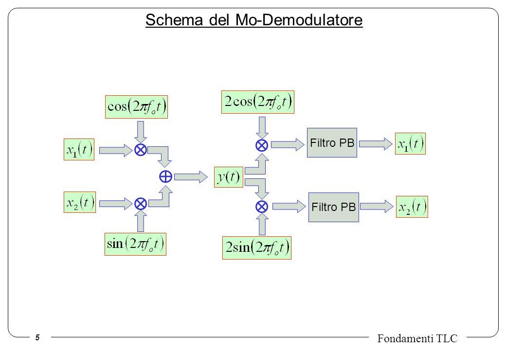 Schema del Mo-Demodulatore