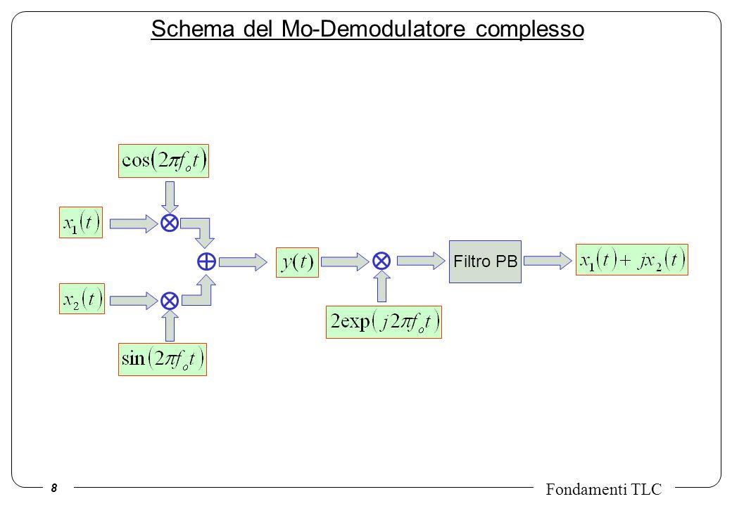 Schema del Mo-Demodulatore complesso