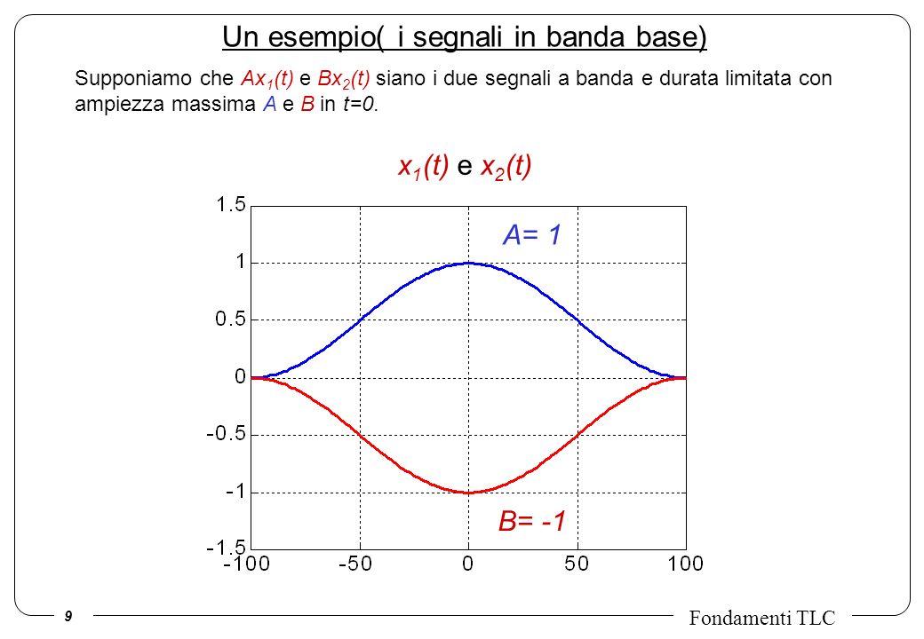 Un esempio( i segnali in banda base)