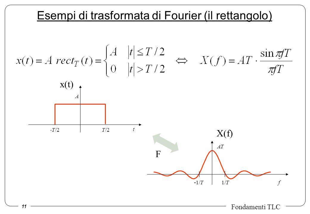 Esempi di trasformata di Fourier (il rettangolo)