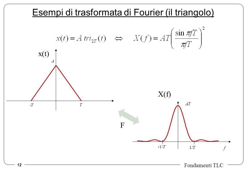 Esempi di trasformata di Fourier (il triangolo)