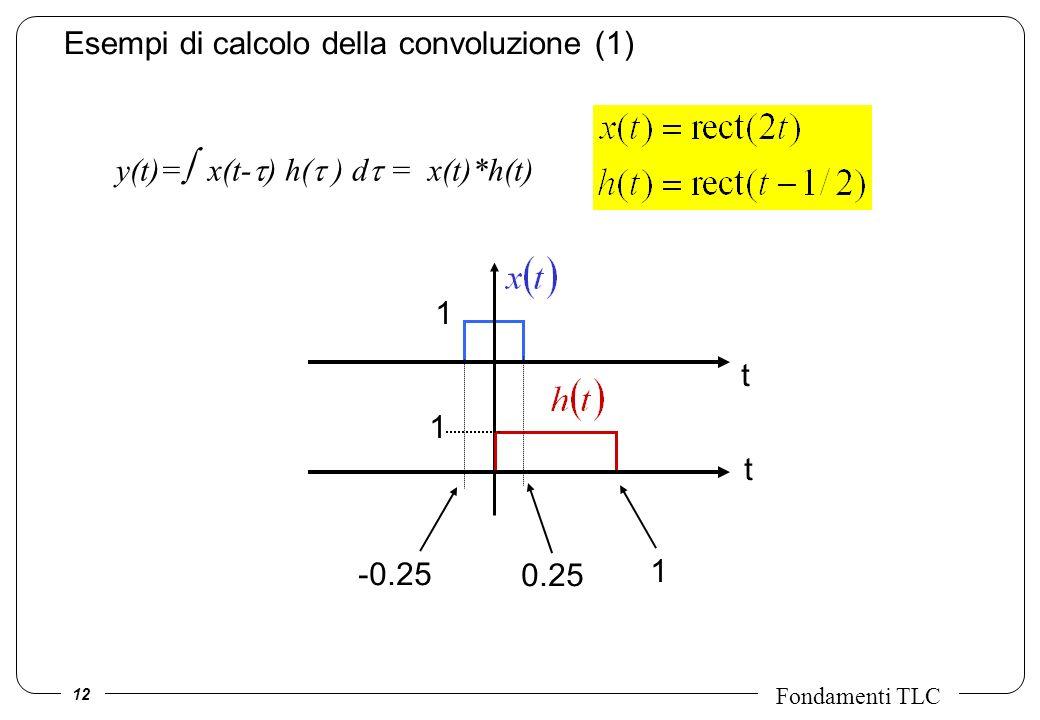 Esempi di calcolo della convoluzione (1)