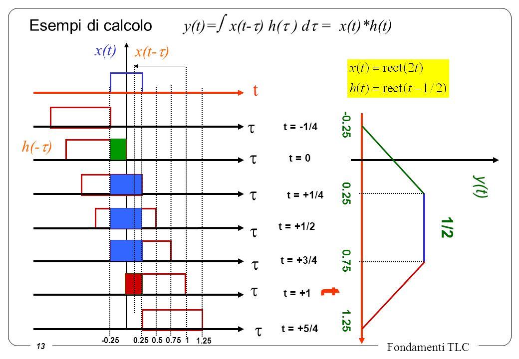 t t t t t t t t t Esempi di calcolo y(t)= x(t-t) h(t ) dt = x(t)*h(t)