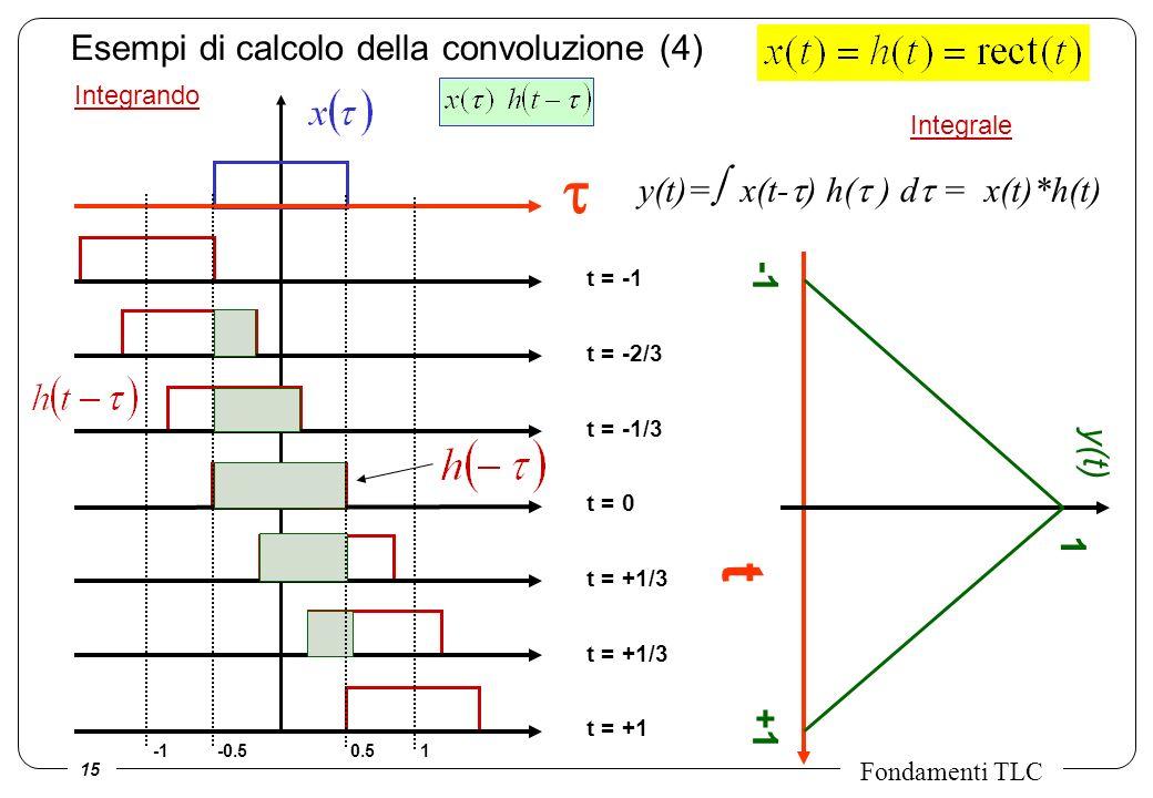 Esempi di calcolo della convoluzione (4)