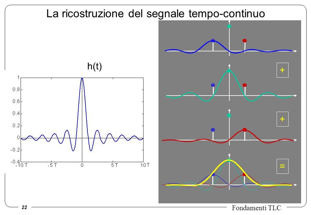 La ricostruzione del segnale tempo-continuo