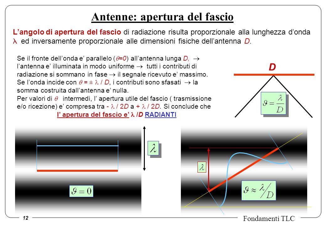 Antenne: apertura del fascio
