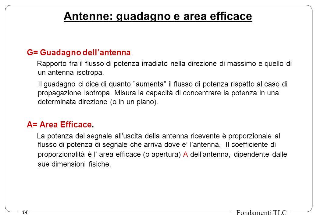 Antenne: guadagno e area efficace