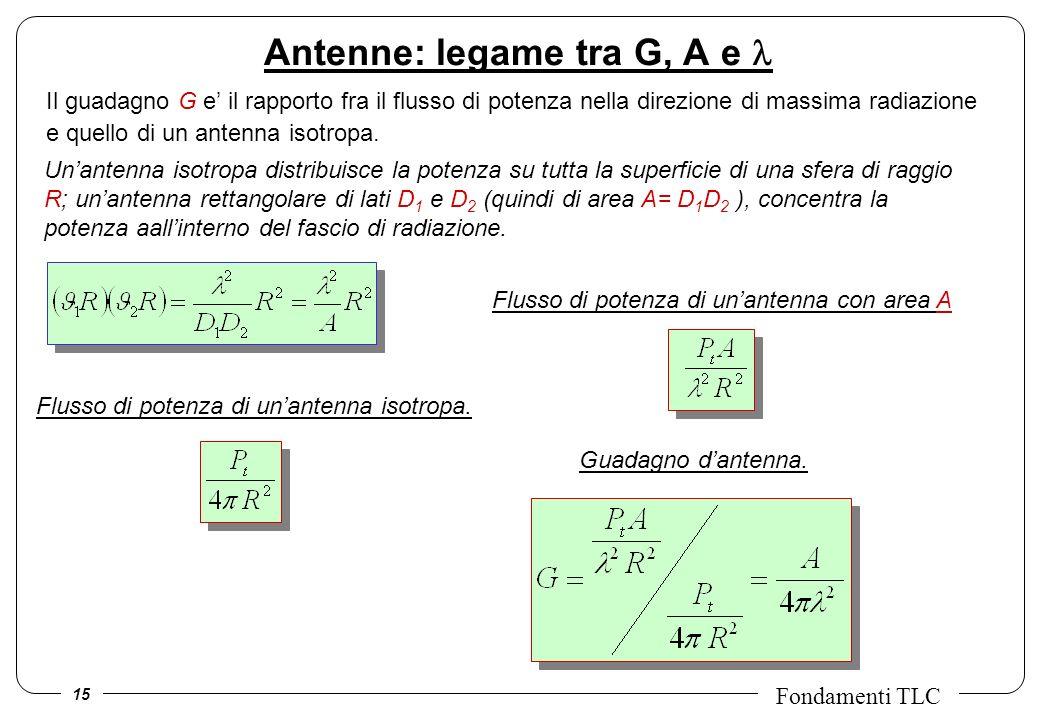 Antenne: legame tra G, A e l