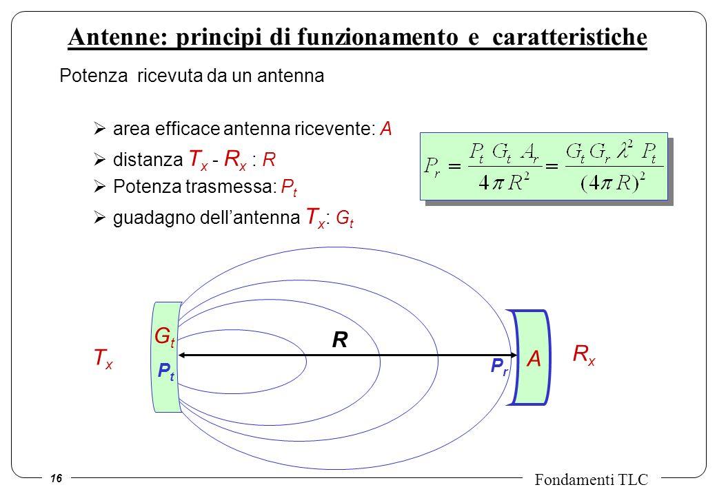 Antenne: principi di funzionamento e caratteristiche