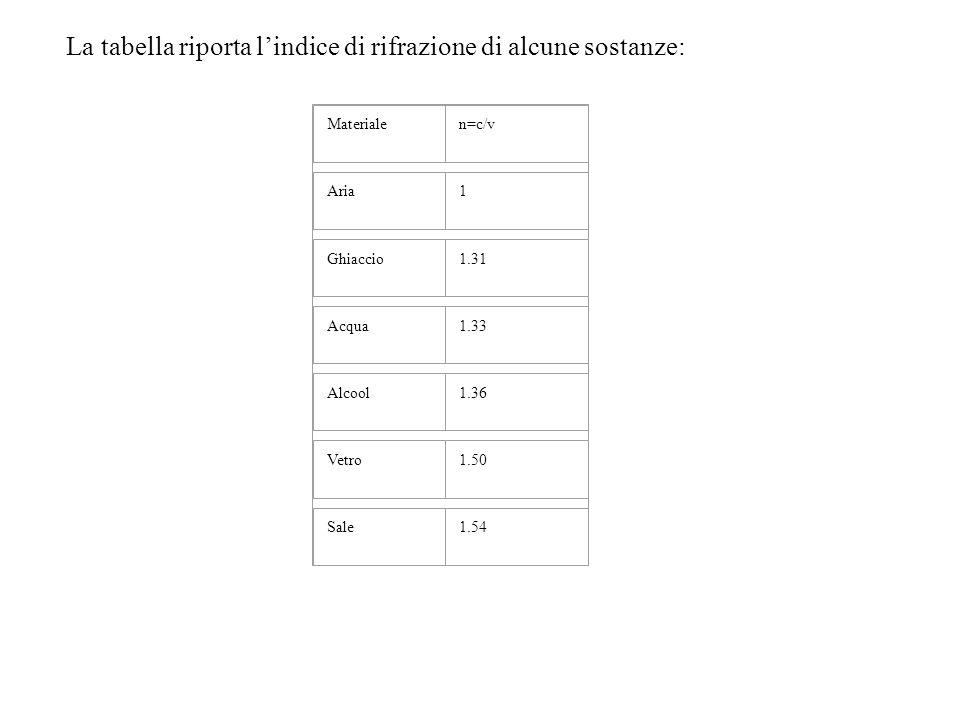 La tabella riporta l'indice di rifrazione di alcune sostanze: