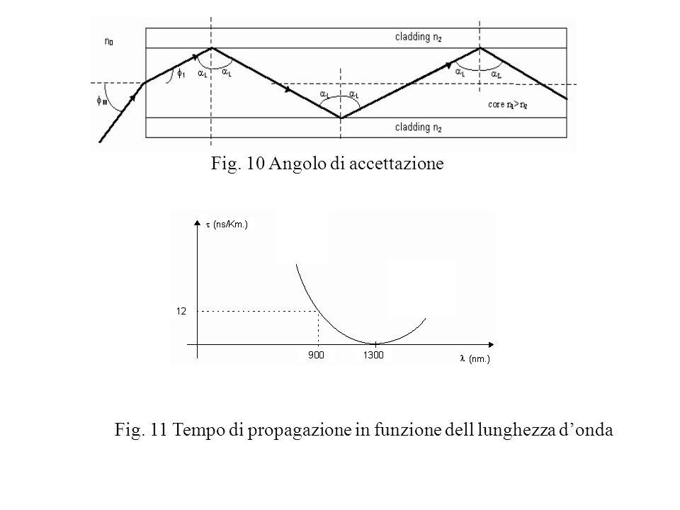 Fig. 10 Angolo di accettazione